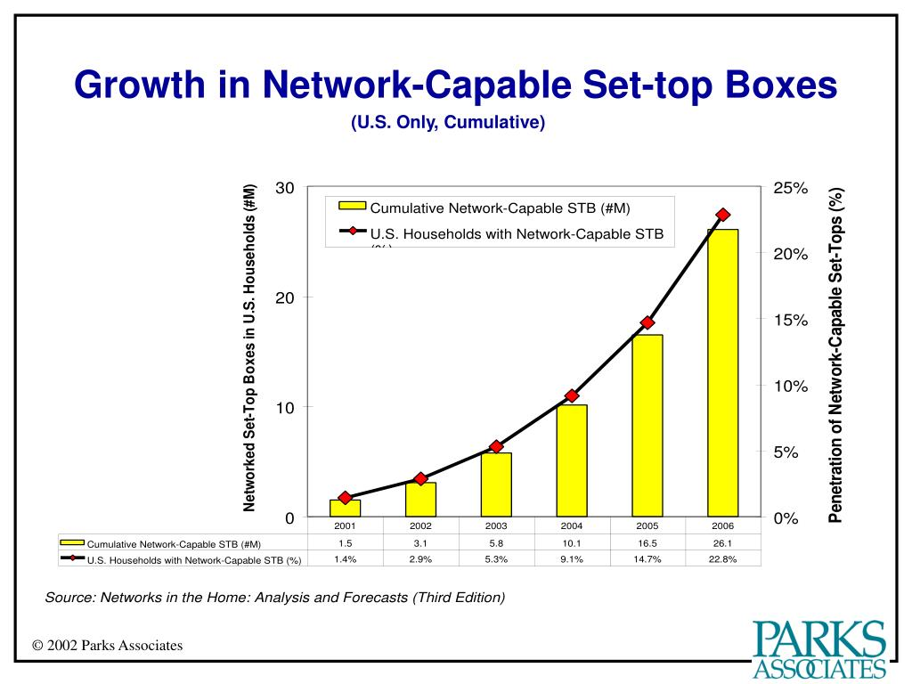 Growth in Network-Capable Set-top Boxes