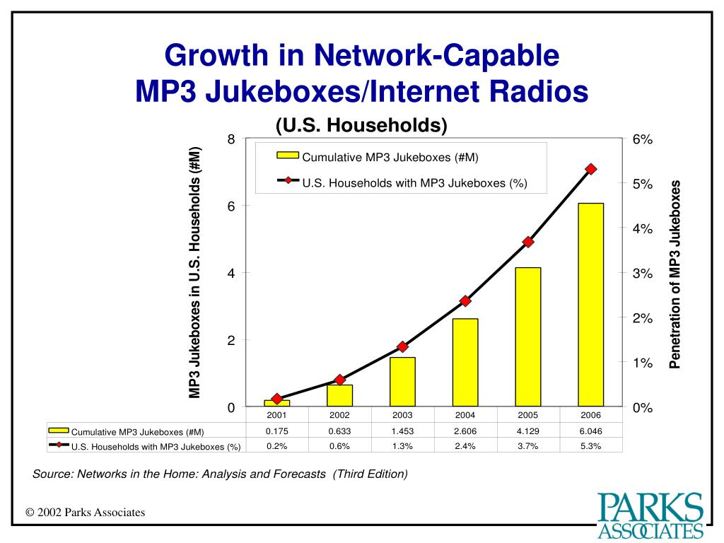 Growth in Network-Capable