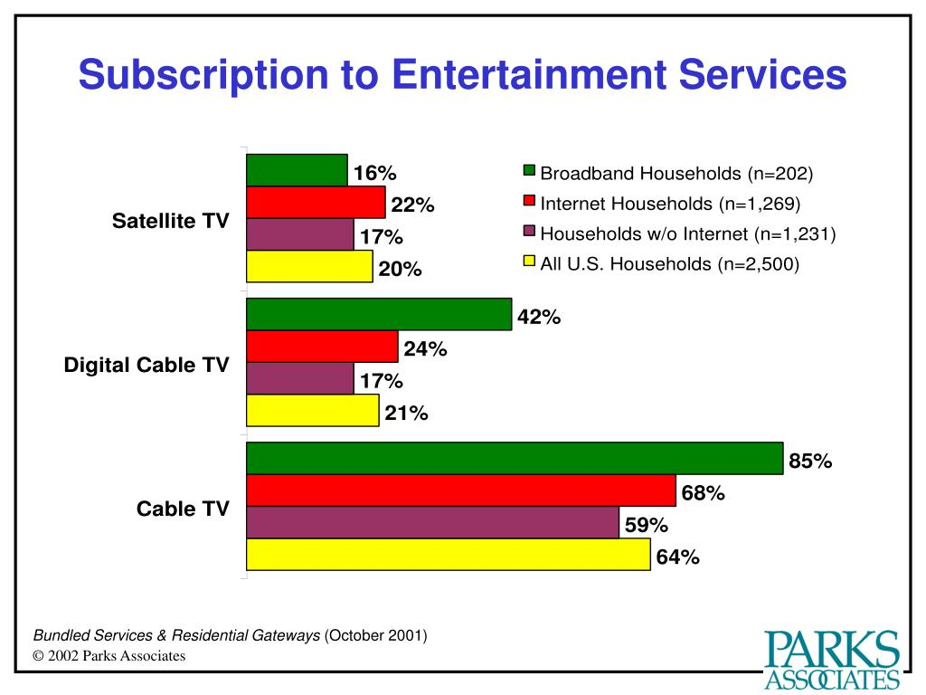 Subscription to Entertainment Services