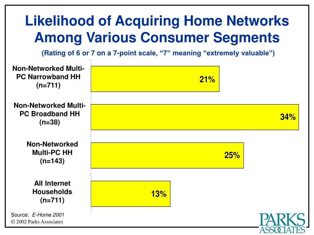 Likelihood of Acquiring Home Networks Among Various Consumer Segments