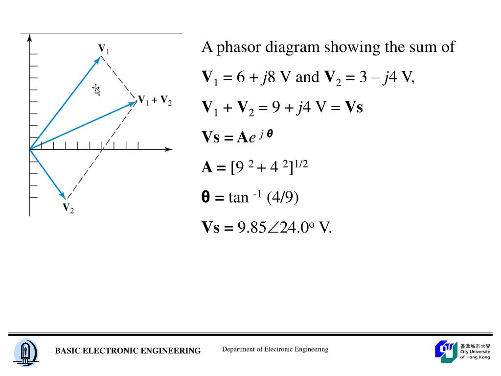 A phasor diagram showing the sum of