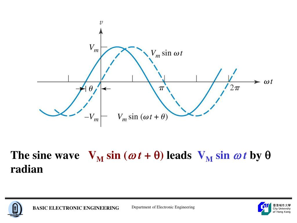 The sine wave