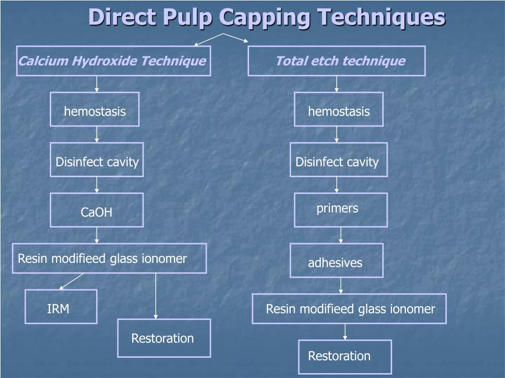 Calcium Hydroxide Technique