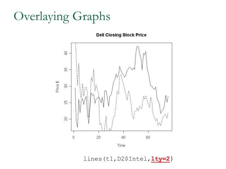 Overlaying Graphs