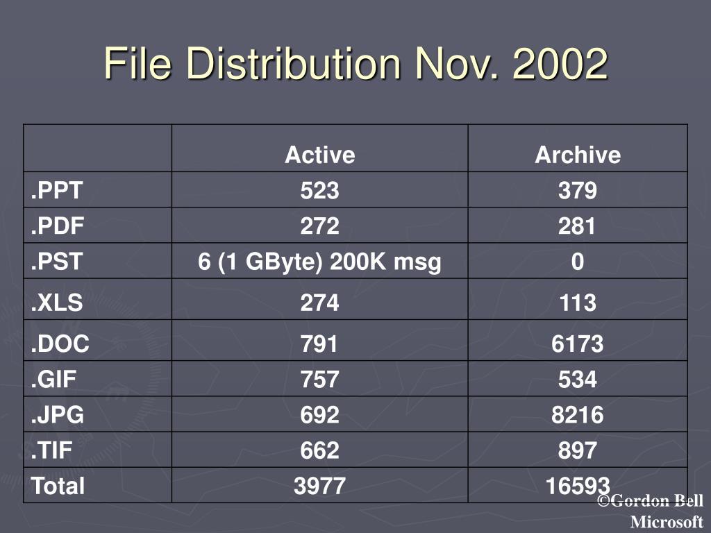 File Distribution Nov. 2002
