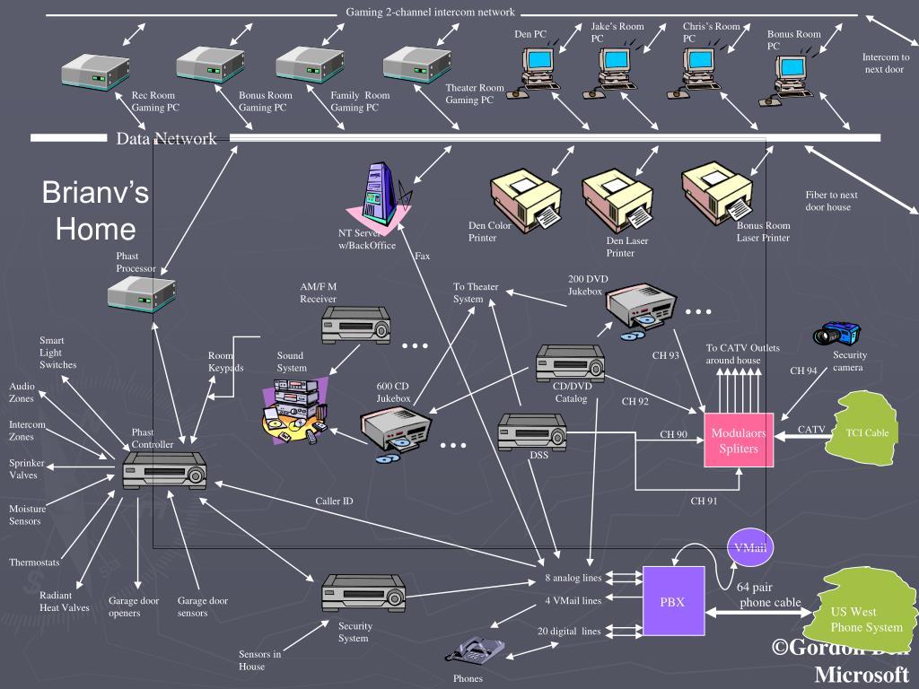 Gaming 2-channel intercom network