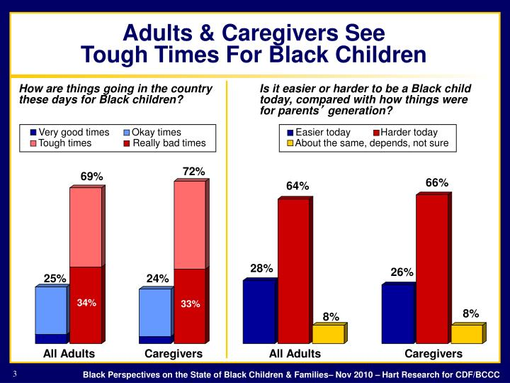 Adults caregivers see tough times for black children