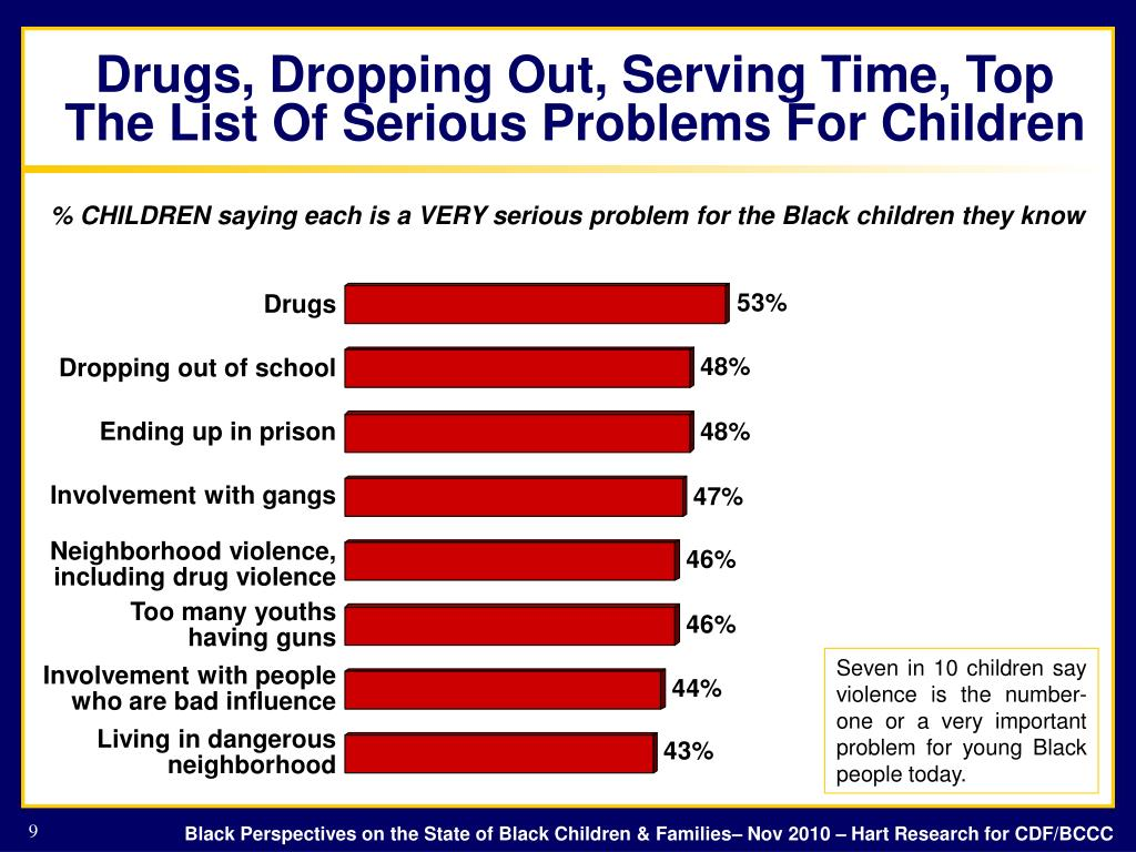 Drugs, Dropping Out, Serving Time, Top The List Of Serious Problems For Children
