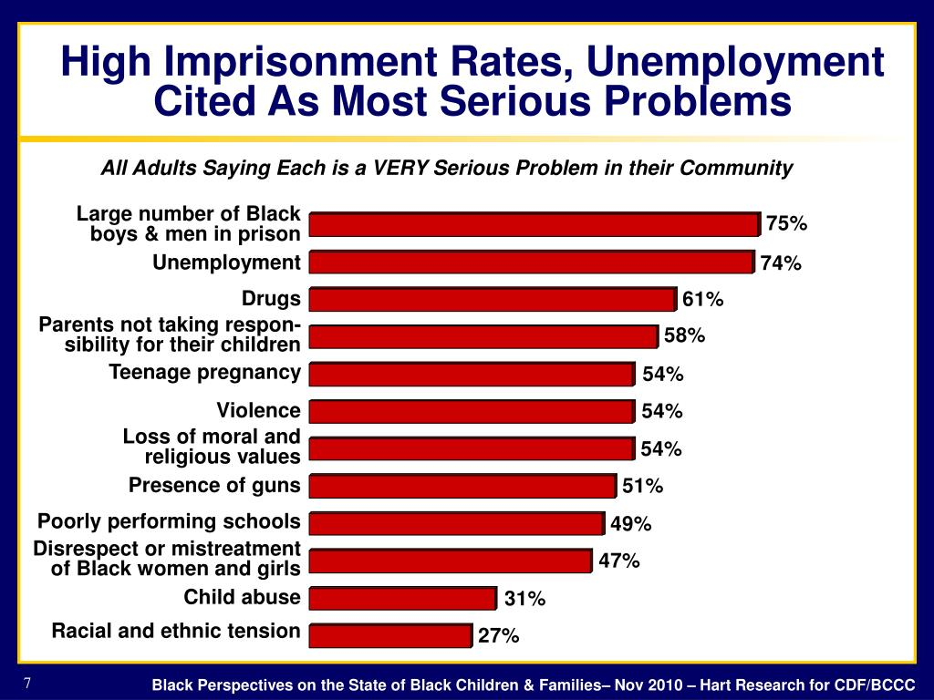 High Imprisonment Rates, Unemployment Cited As Most Serious Problems