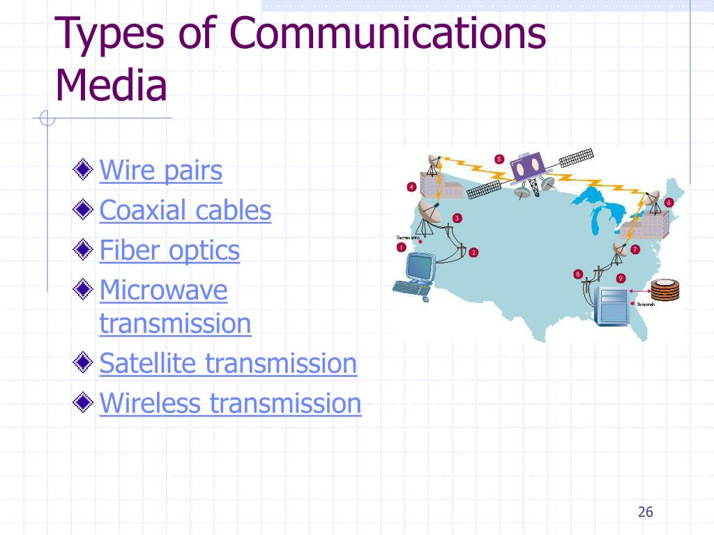 Types of Communications Media