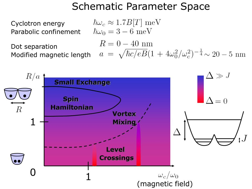 Schematic Parameter Space