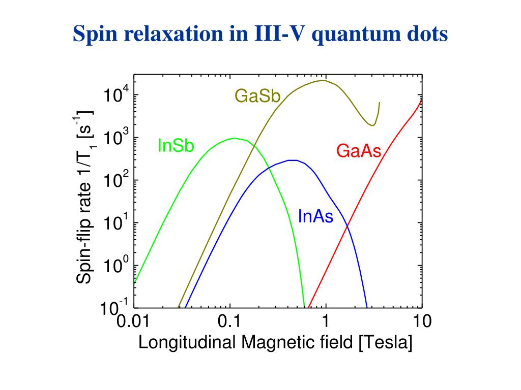 Spin relaxation in III-V quantum dots