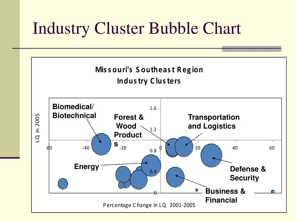 Industry Cluster Bubble Chart