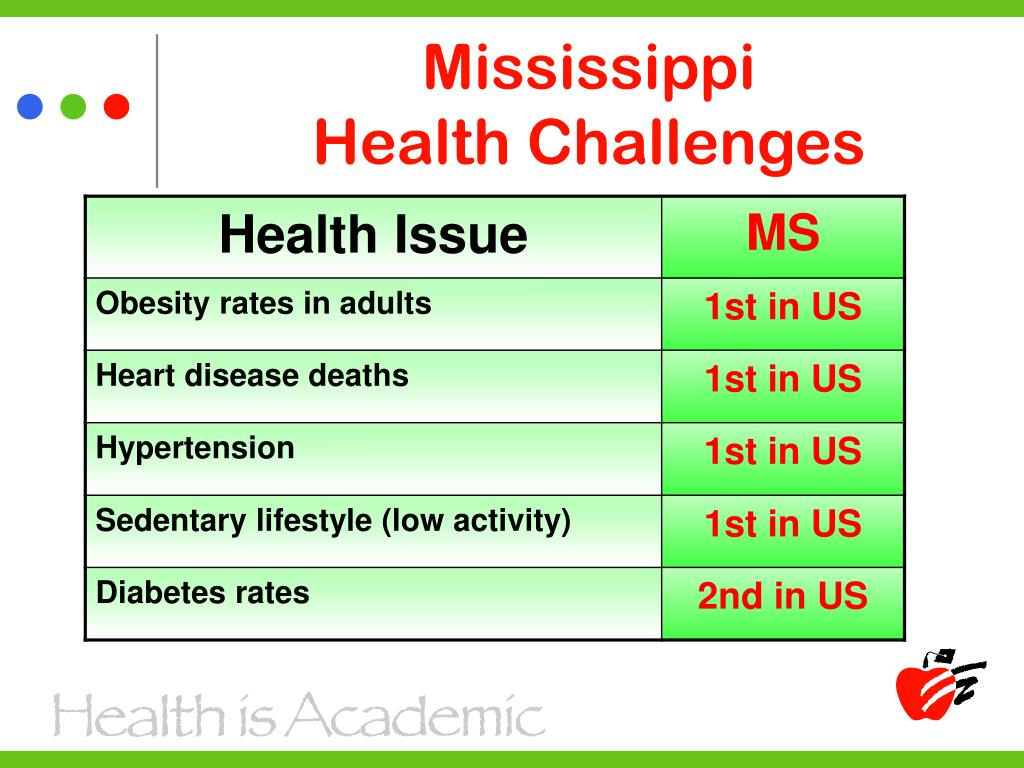 Mississippi                      Health Challenges
