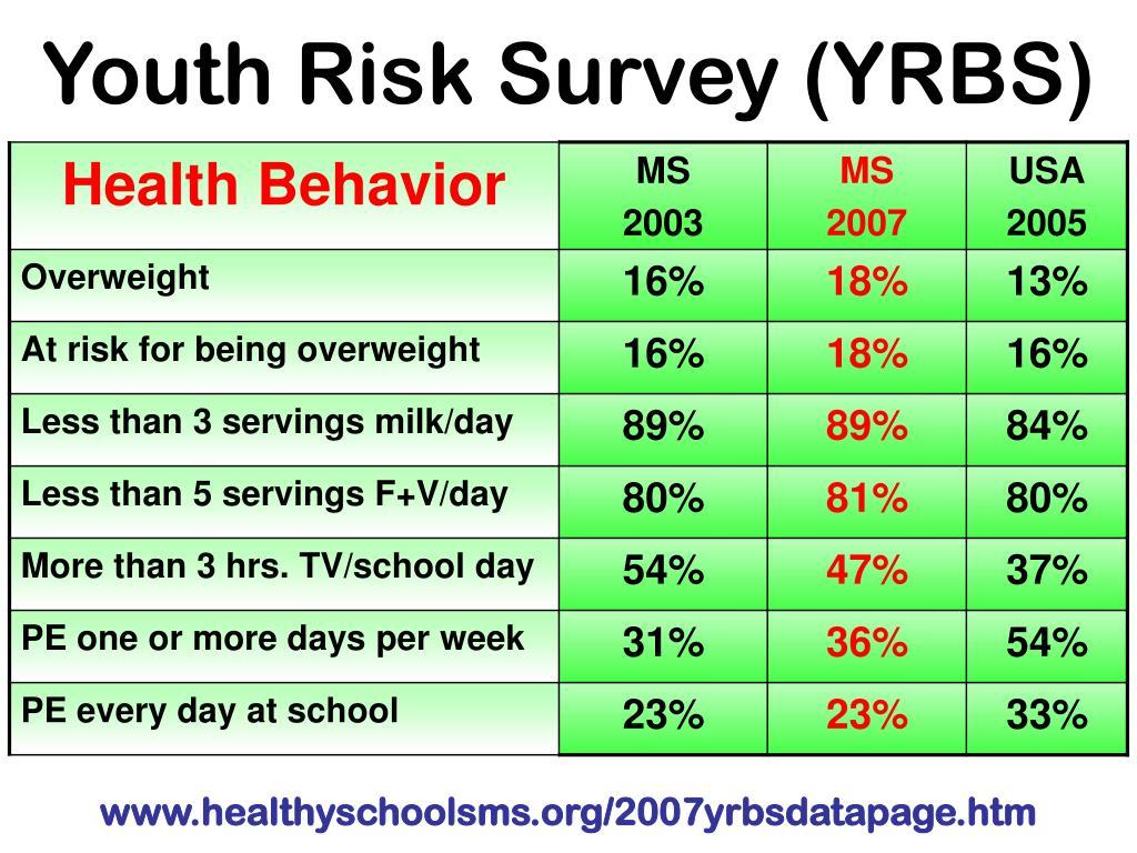 Youth Risk Survey (YRBS)