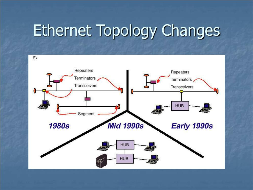 Ethernet Topology Changes