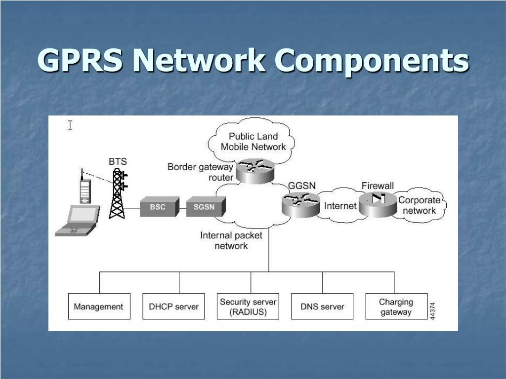 GPRS Network Components