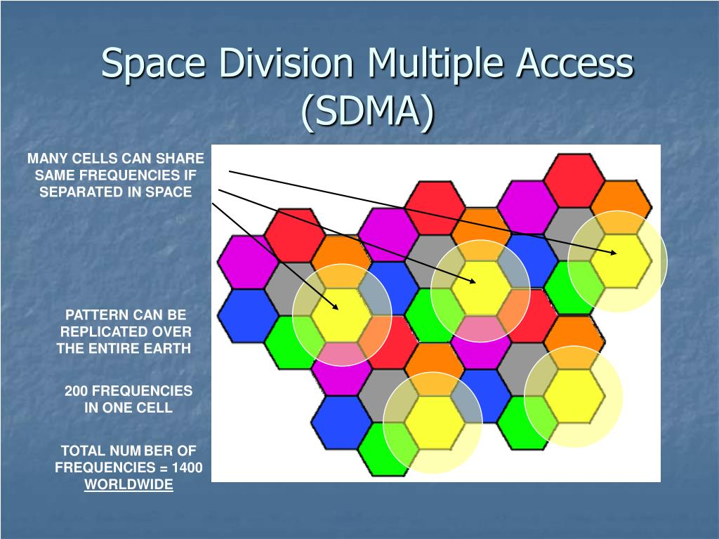 Space Division Multiple Access (SDMA)