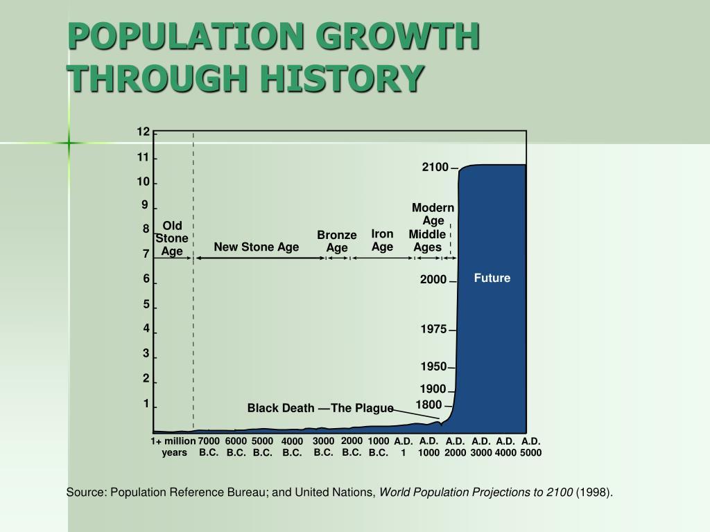 POPULATION GROWTH THROUGH HISTORY