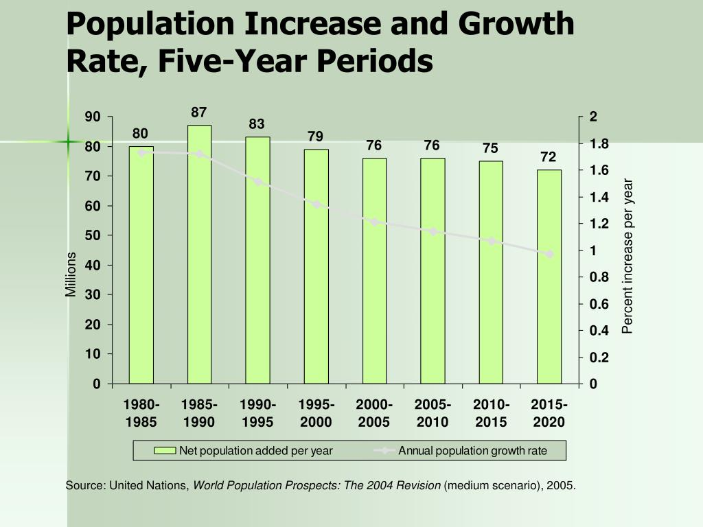 Population Increase and Growth Rate, Five-Year Periods