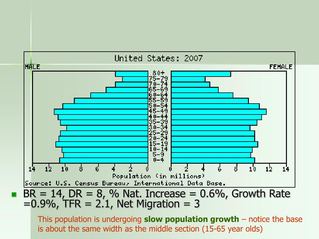 BR = 14, DR = 8, % Nat. Increase = 0.6%, Growth Rate =0.9%, TFR = 2.1, Net Migration = 3