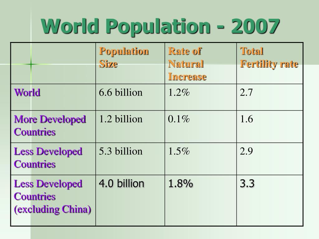 World Population - 2007