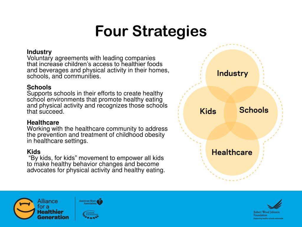 Four Strategies