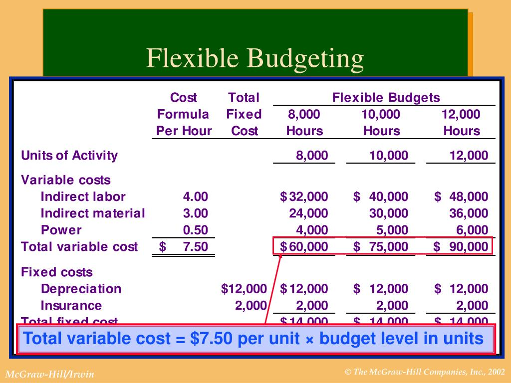 Total variable cost = $7.50 per unit × budget level in units