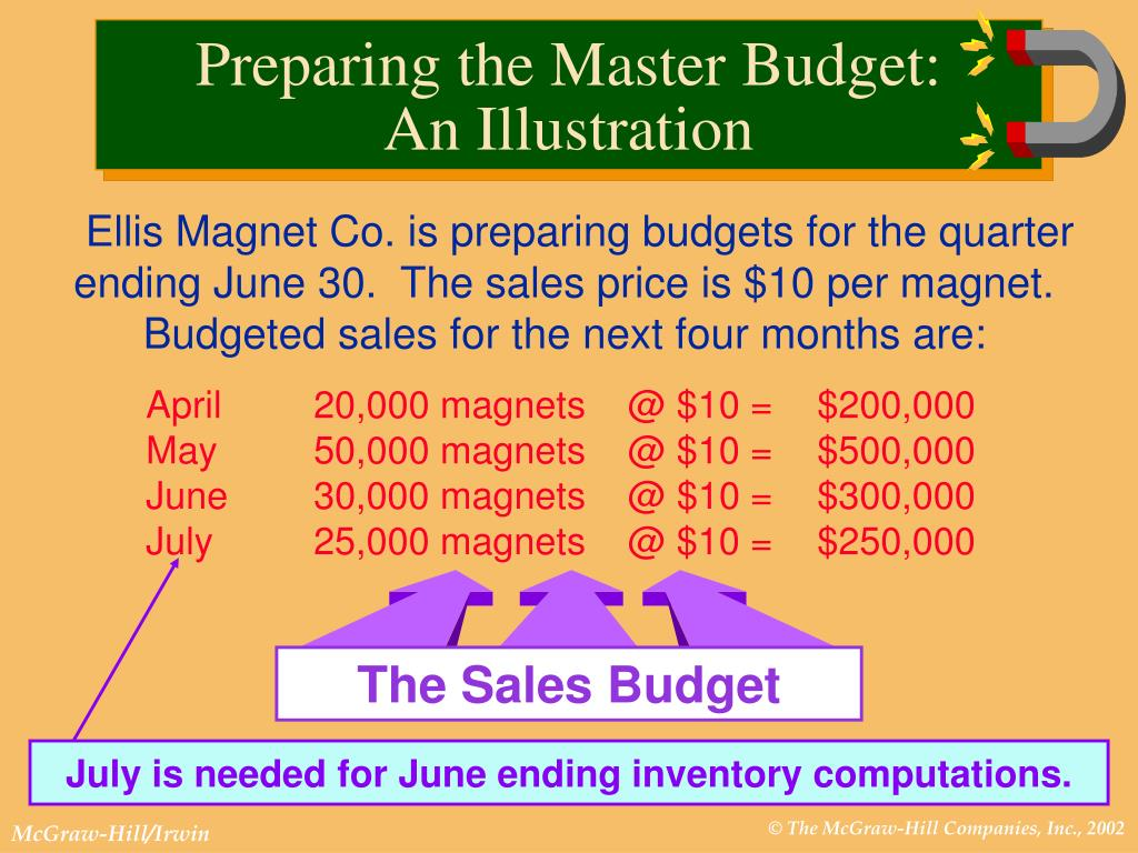 Ellis Magnet Co. is preparing budgets for the quarter ending June 30.  The sales price is $10 per magnet.  Budgeted sales for the next four months are: