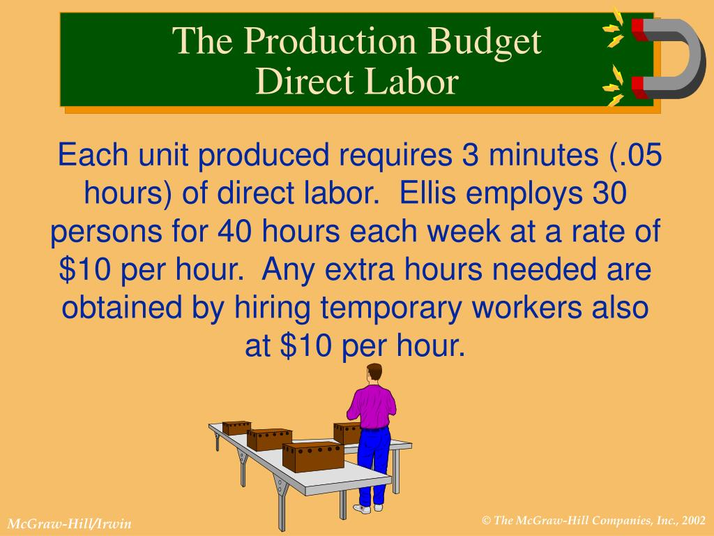 Each unit produced requires 3 minutes (.05 hours) of direct labor.  Ellis employs 30 persons for 40 hours each week at a rate of $10 per hour.  Any extra hours needed are obtained by hiring temporary workers also at $10 per hour.