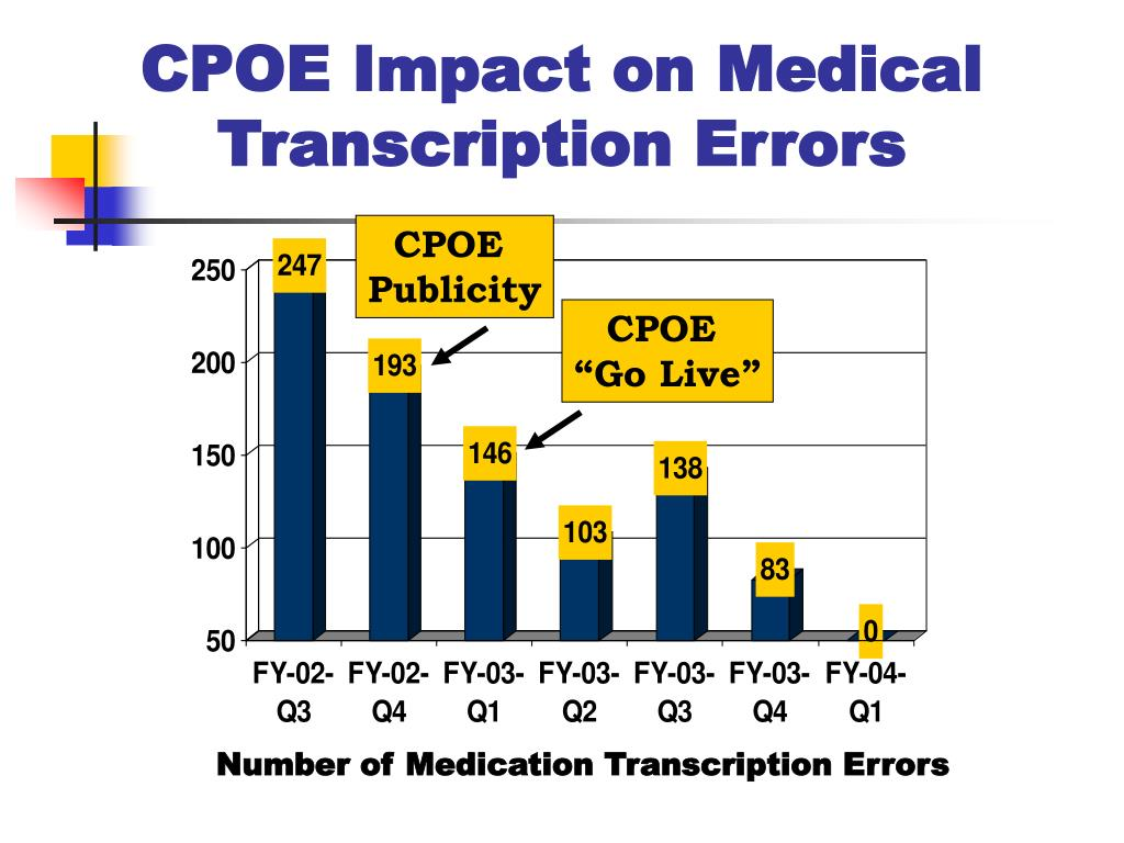 CPOE Impact on Medical Transcription Errors