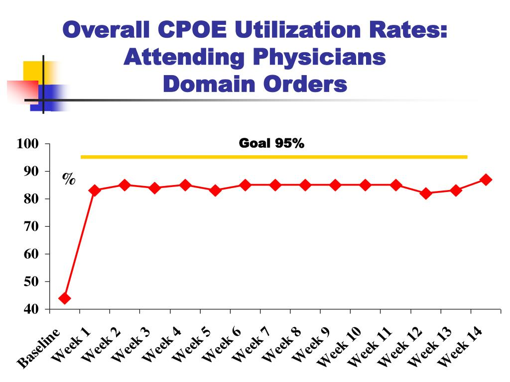 Overall CPOE Utilization Rates: