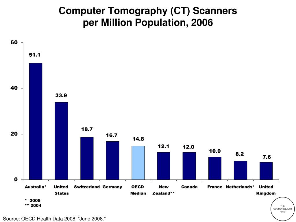 computer tomography ct scanners per million population 2006 l.