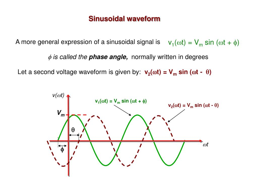A more general expression of a sinusoidal signal is