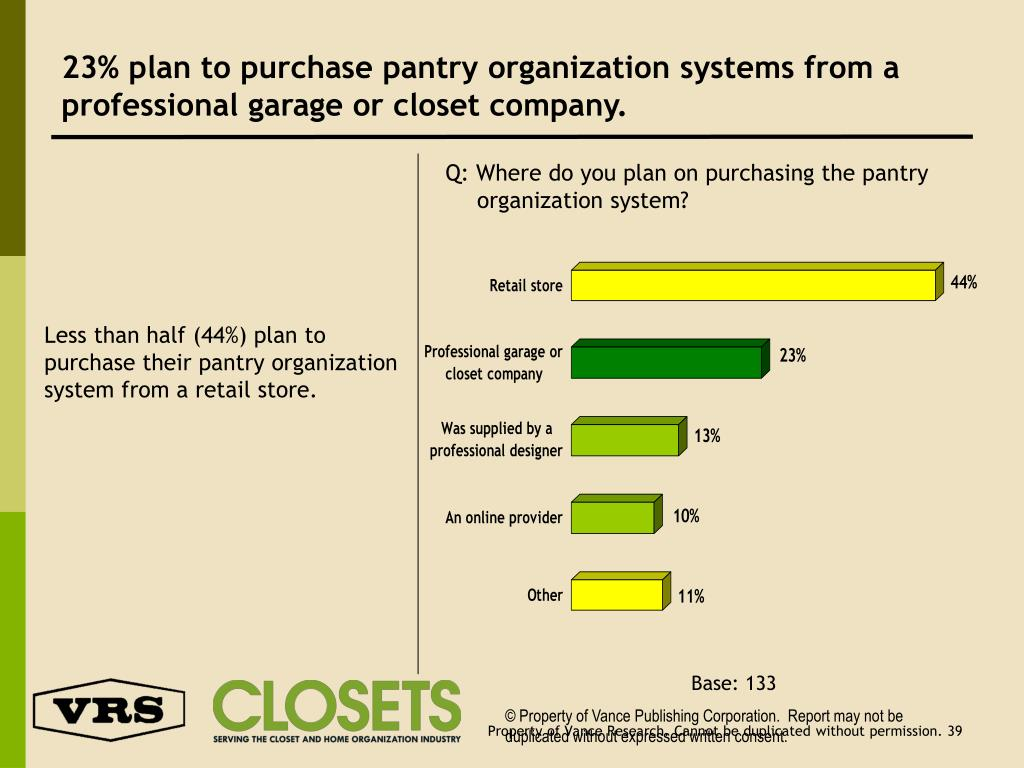 23% plan to purchase pantry organization systems from a professional garage or closet company.