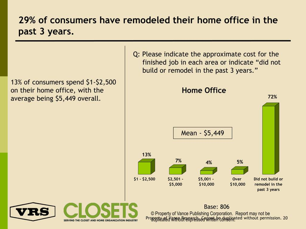 29% of consumers have remodeled their home office in the past 3 years.
