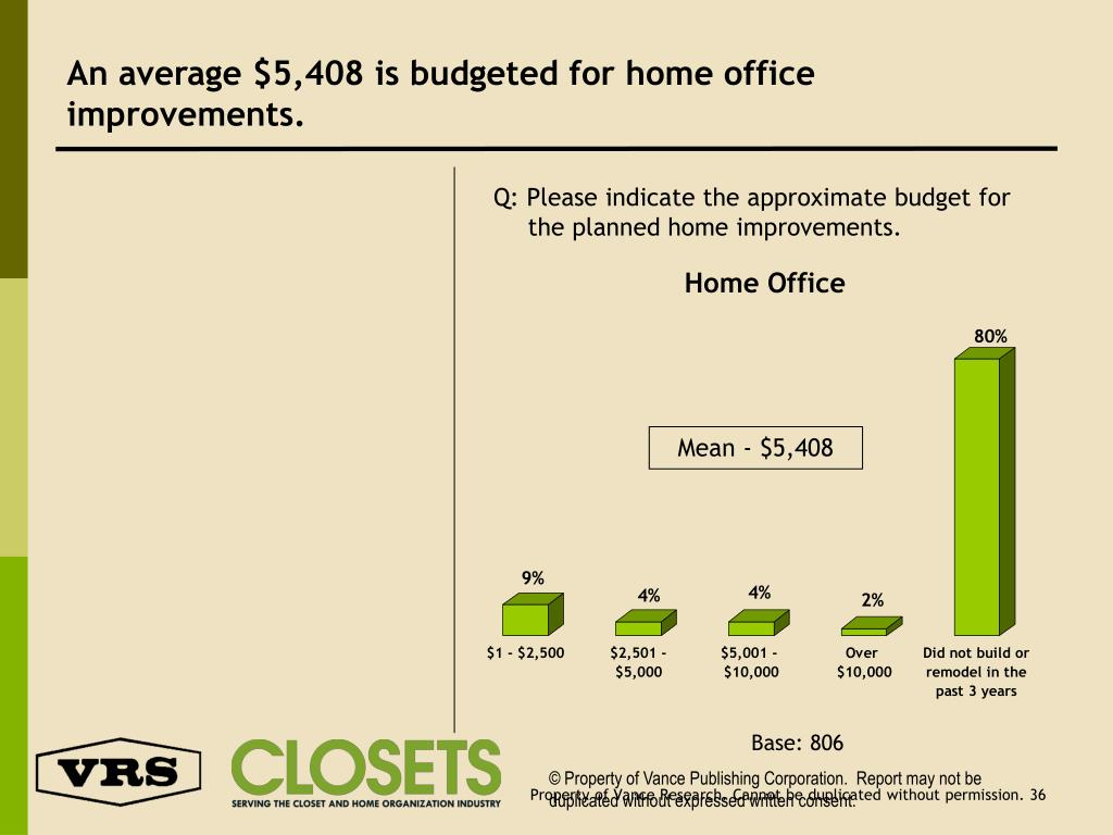 An average $5,408 is budgeted for home office improvements.