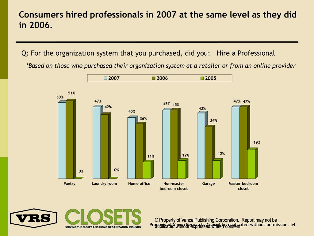 Consumers hired professionals in 2007 at the same level as they did in 2006.