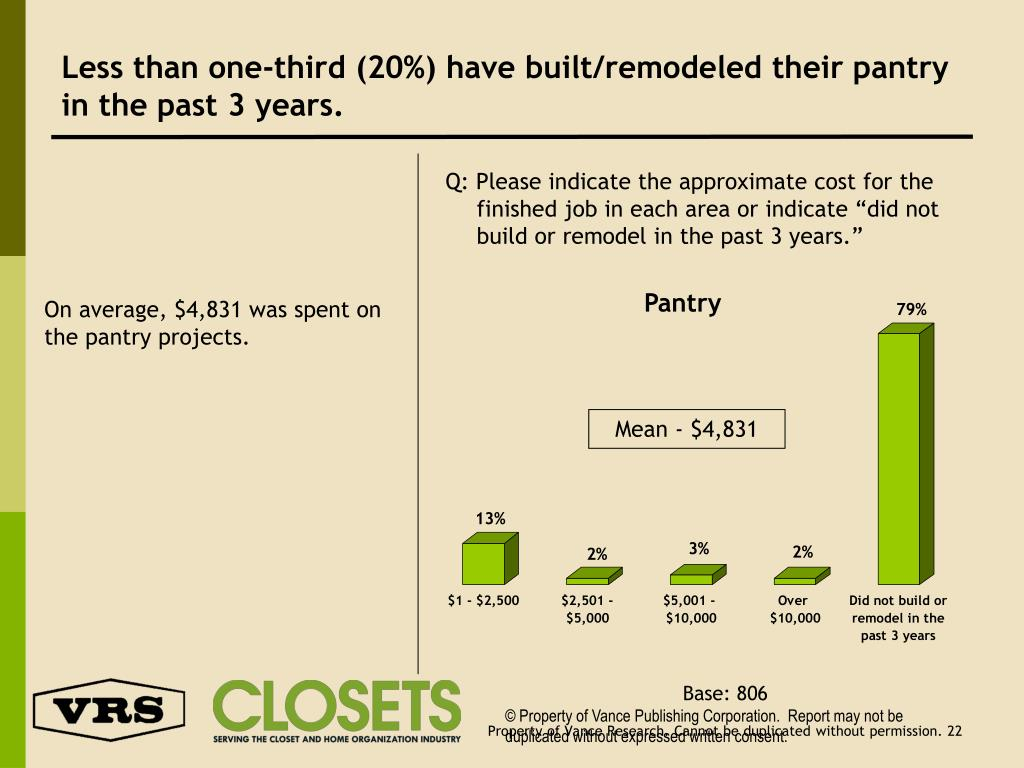 Less than one-third (20%) have built/remodeled their pantry in the past 3 years.