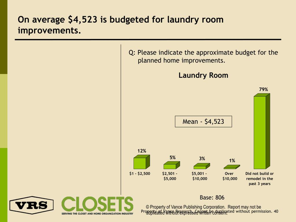 On average $4,523 is budgeted for laundry room improvements.