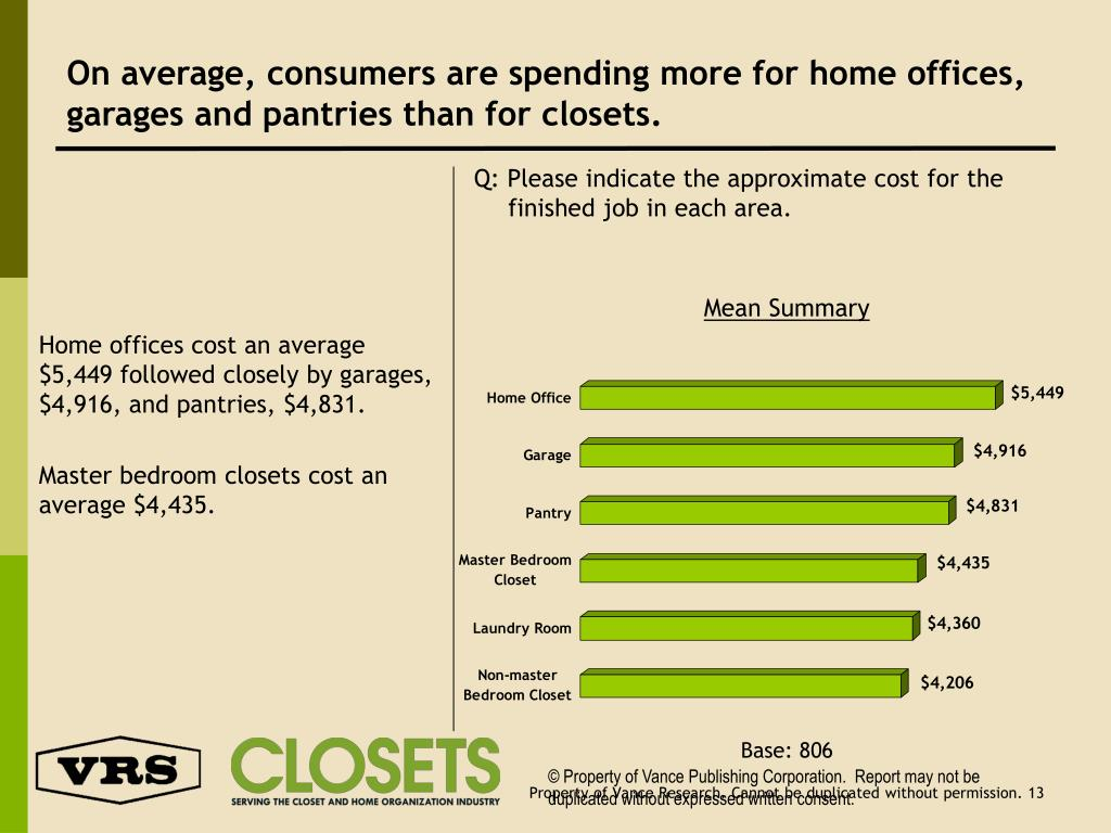 On average, consumers are spending more for home offices, garages and pantries than for closets.
