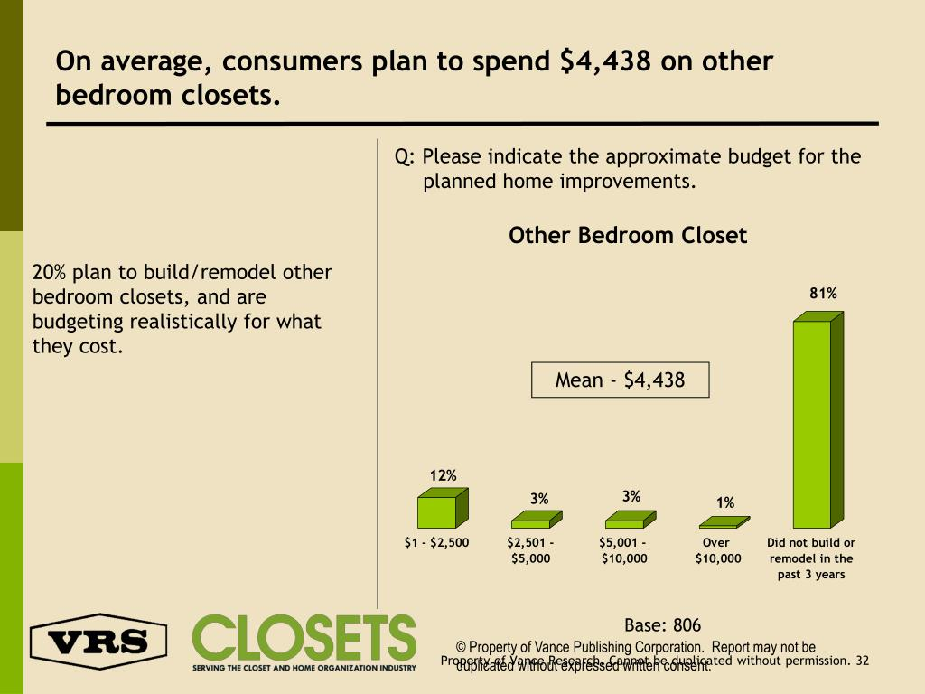 On average, consumers plan to spend $4,438 on other bedroom closets.