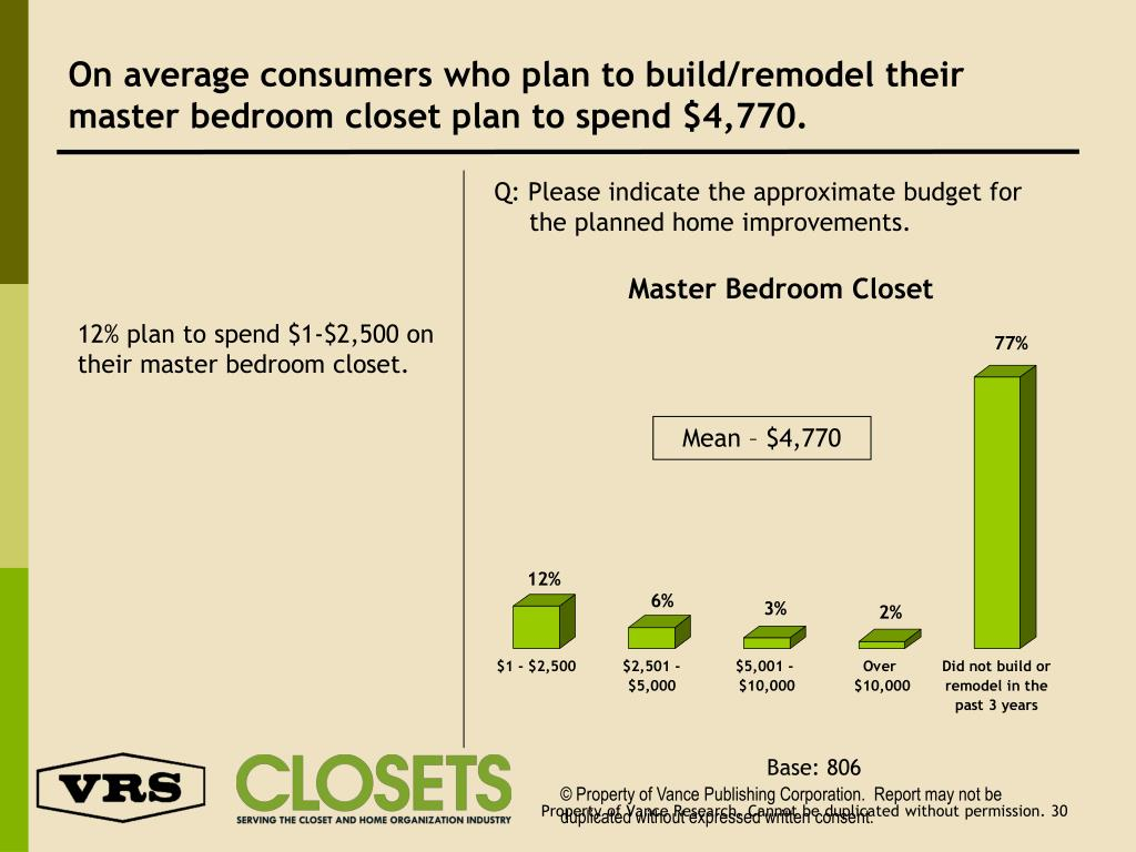 On average consumers who plan to build/remodel their master bedroom closet plan to spend $4,770.