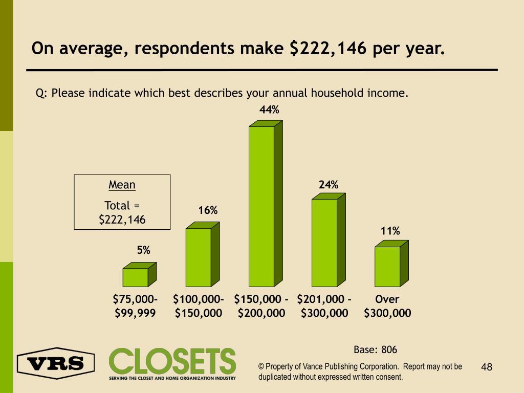 On average, respondents make $222,146 per year.
