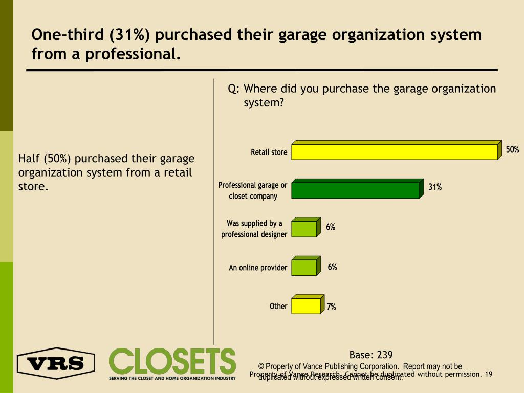 One-third (31%) purchased their garage organization system from a professional.