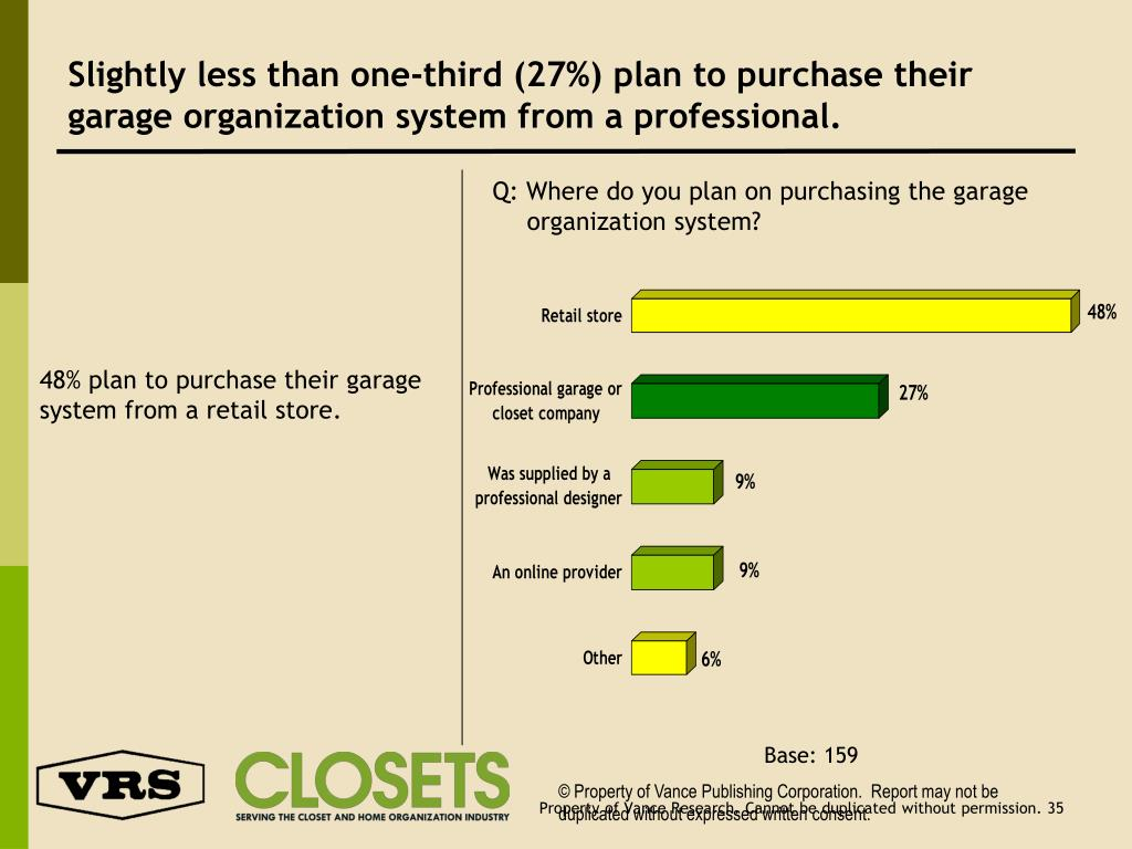 Slightly less than one-third (27%) plan to purchase their garage organization system from a professional.