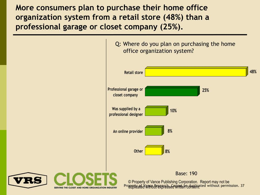 More consumers plan to purchase their home office organization system from a retail store (48%) than a professional garage or closet company (25%).