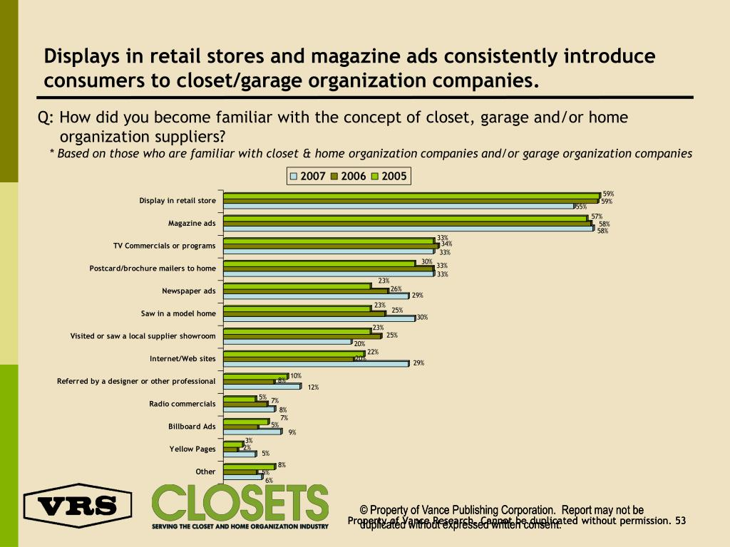 Displays in retail stores and magazine ads consistently introduce consumers to closet/garage organization companies.
