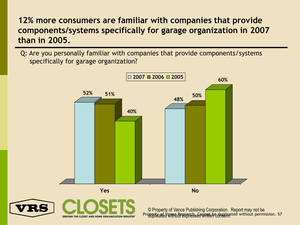 12% more consumers are familiar with companies that provide components/systems specifically for garage organization in 2007 than in 2005.
