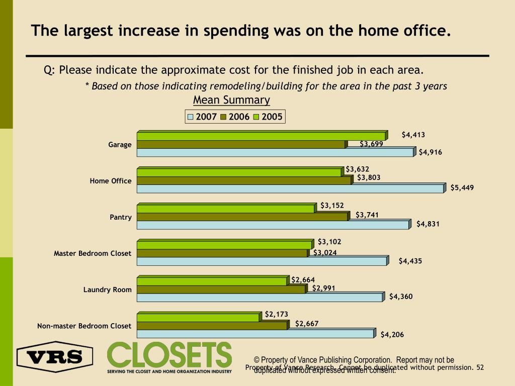 The largest increase in spending was on the home office.